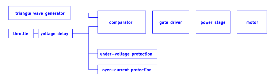Block diagram of chinese DC motor controller